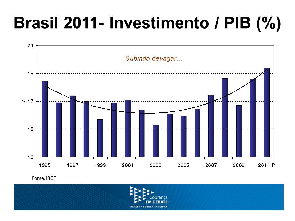 Fonte: IBGE Brasil 2011- Investimento / PIB (%)