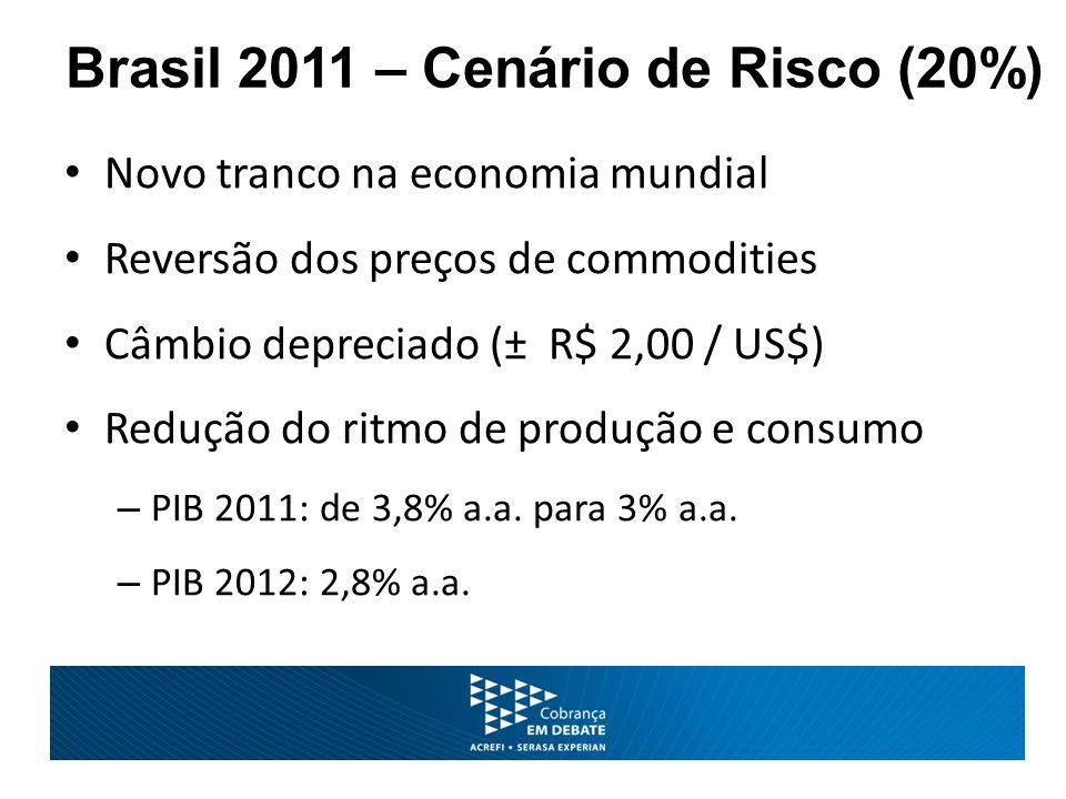 Brasil 2011 – Cenário de Risco (20%) Novo tranco na economia mundial Reversão dos preços de commodities Câmbio depreciado (± R$ 2,00 / US$) Redução do