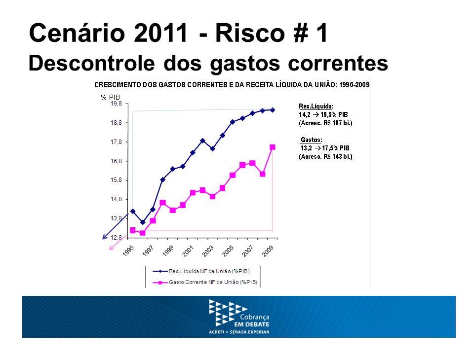 Cenário 2011 - Risco # 1 Descontrole dos gastos correntes