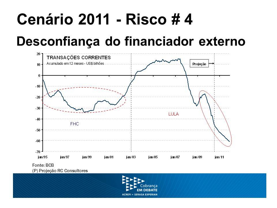 Fonte: BCB (P) Projeção RC Consultores Cenário 2011 - Risco # 4 Desconfiança do financiador externo