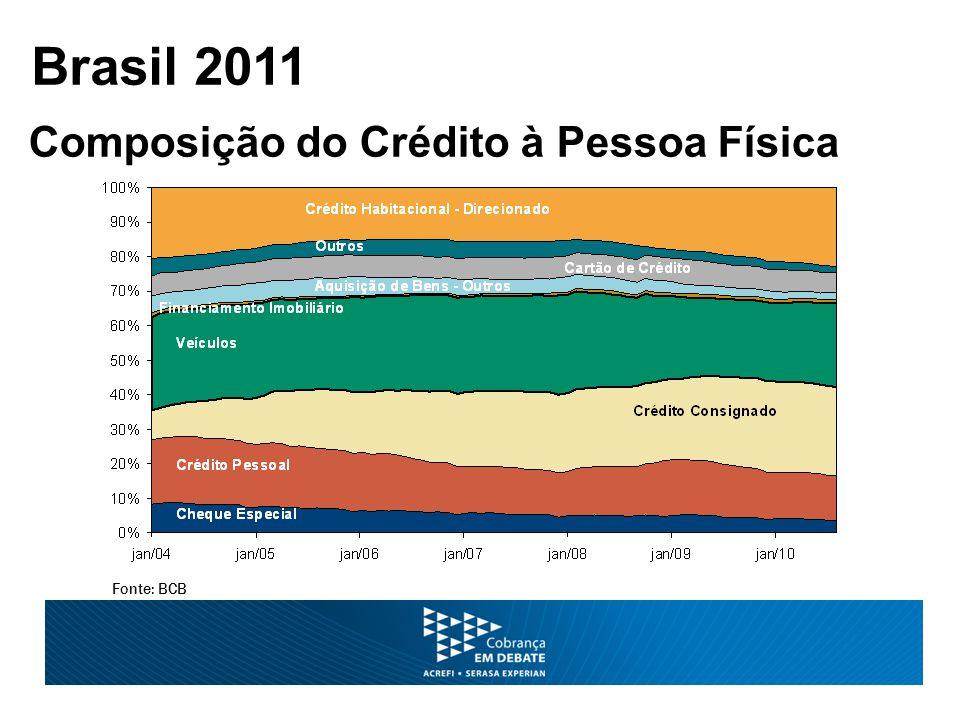 Fonte: BCB Brasil 2011 Composição do Crédito à Pessoa Física