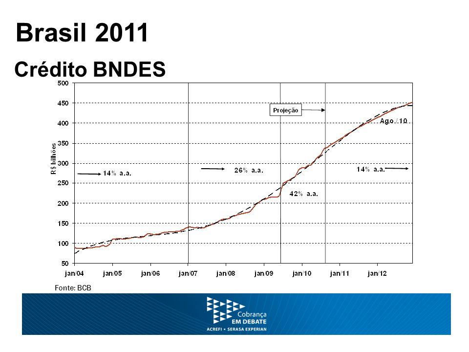 Fonte: BCB Brasil 2011 Crédito BNDES