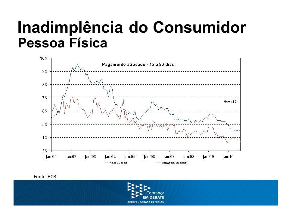 Inadimplência do Consumidor Fonte: BCB Pessoa Física