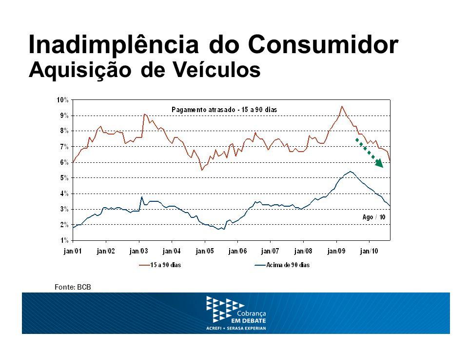 Inadimplência do Consumidor Fonte: BCB Aquisição de Veículos