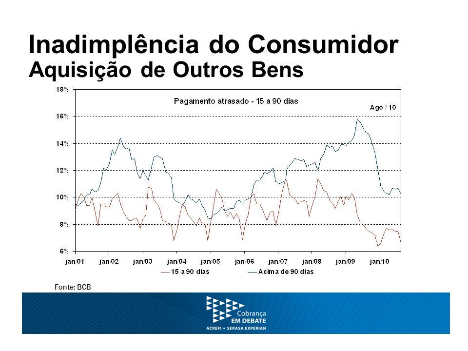 Inadimplência do Consumidor Aquisição de Outros Bens Fonte: BCB