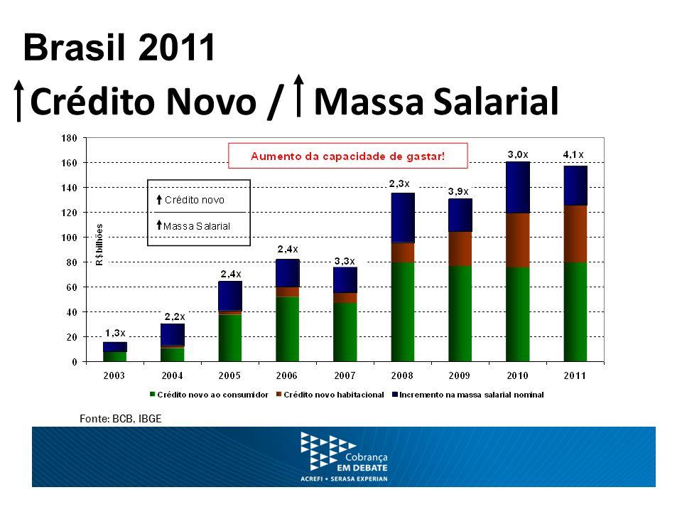Fonte: BCB, IBGE Brasil 2011 Crédito Novo / Massa Salarial