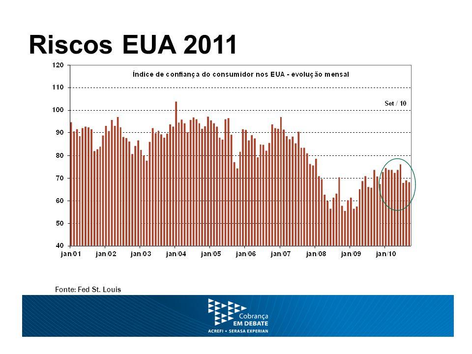 Riscos EUA 2011 Fonte: Fed St. Louis
