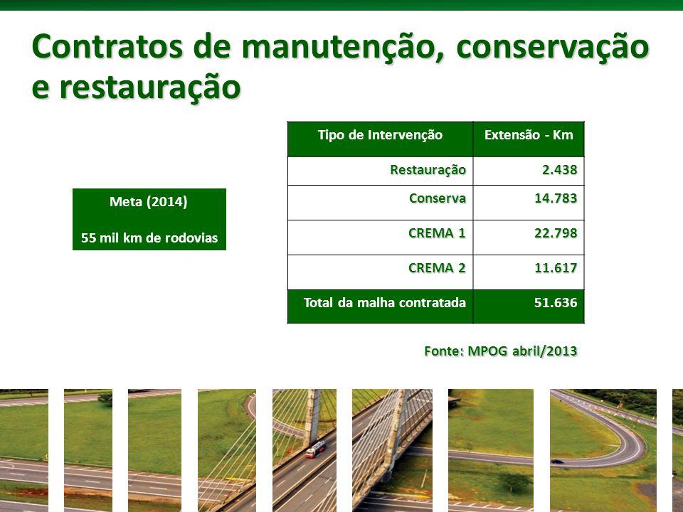 Contratos de manutenção, conservação e restauração Tipo de IntervençãoExtensão - KmRestauração2.438 Conserva14.783 CREMA 1 22.798 CREMA 2 11.617 Total da malha contratada51.636 Fonte: MPOG abril/2013 Meta (2014) 55 mil km de rodovias