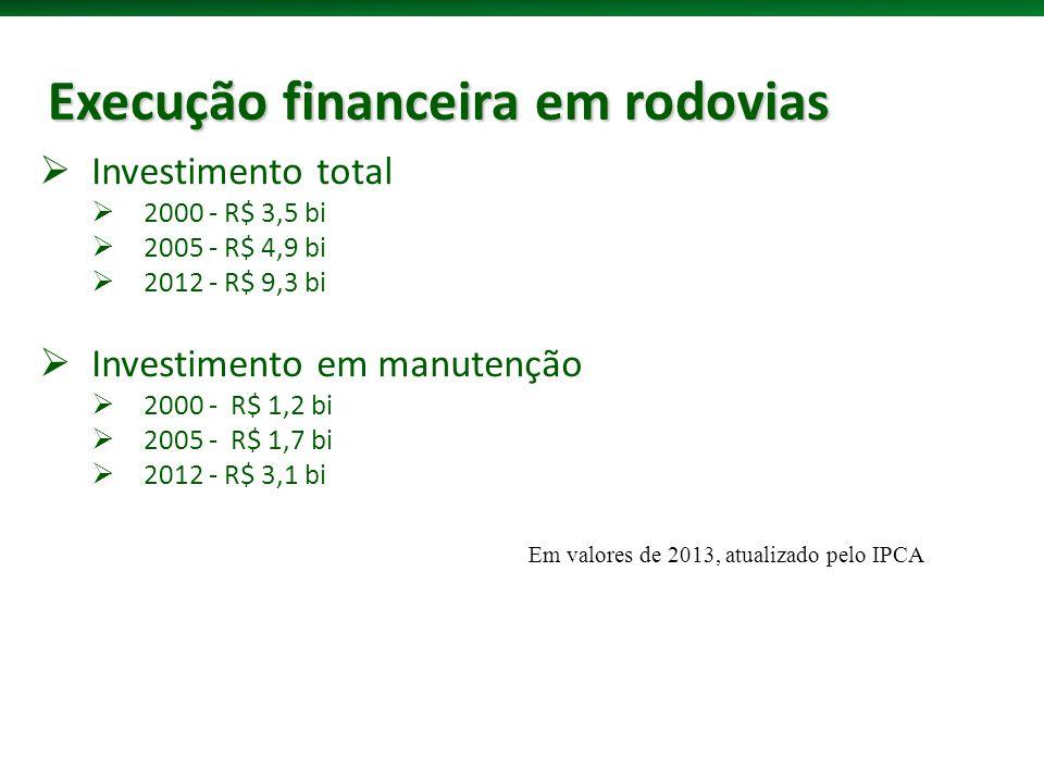 Execução financeira em rodovias Em valores de 2013, atualizado pelo IPCA Investimento total 2000 - R$ 3,5 bi 2005 - R$ 4,9 bi 2012 - R$ 9,3 bi Investimento em manutenção 2000 - R$ 1,2 bi 2005 - R$ 1,7 bi 2012 - R$ 3,1 bi