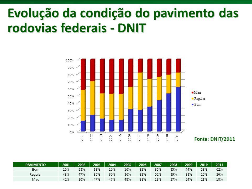 Evolução da condição do pavimento das rodovias federais - DNIT Fonte: DNIT/2011 PAVIMENTO20012002200320042005200620072008200920102011 Bom15%23%18%16% 31%30%35%44%53%62% Regular43%47%35%36% 31%52%39%33%26%20% Mau42%30%47% 48%38%18%27%24%21%18%