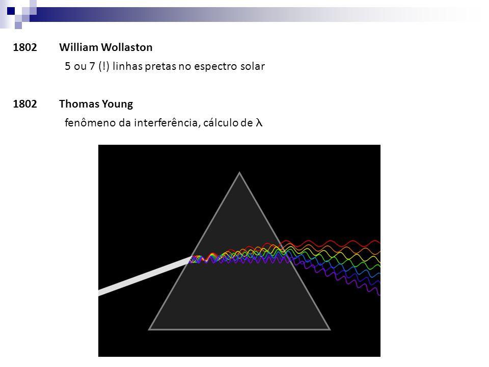 1802William Wollaston 5 ou 7 (!) linhas pretas no espectro solar 1802Thomas Young fenômeno da interferência, cálculo de