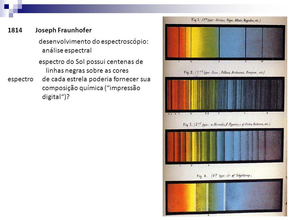 1814Joseph Fraunhofer desenvolvimento do espectroscópio: análise espectral espectro do Sol possui centenas de linhas negras sobre as cores espectro de