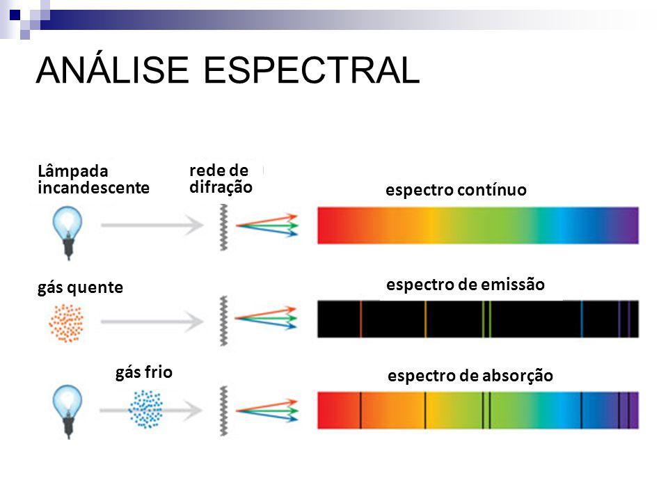 gás quente gás frio rede de difração Lâmpada incandescente espectro contínuo espectro de emissão espectro de absorção ANÁLISE ESPECTRAL
