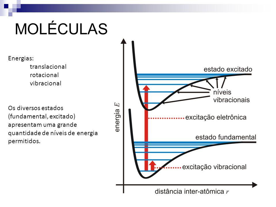 Energias: translacional rotacional vibracional Os diversos estados (fundamental, excitado) apresentam uma grande quantidade de níveis de energia permi