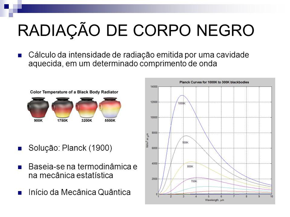 RADIAÇÃO DE CORPO NEGRO Cálculo da intensidade de radiação emitida por uma cavidade aquecida, em um determinado comprimento de onda Solução: Planck (1