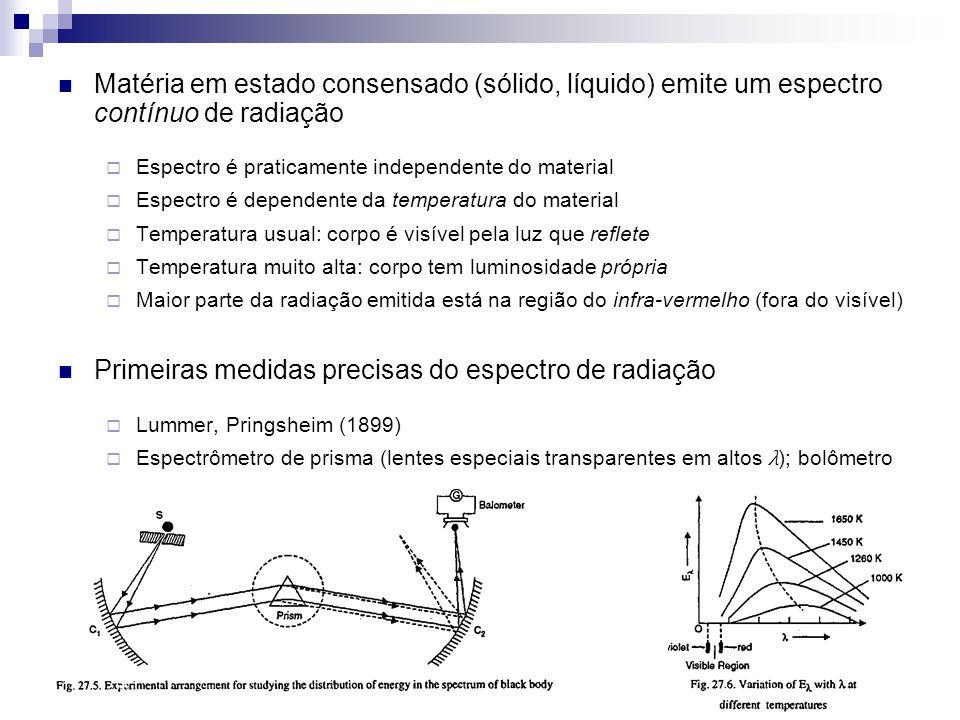 Matéria em estado consensado (sólido, líquido) emite um espectro contínuo de radiação Espectro é praticamente independente do material Espectro é depe