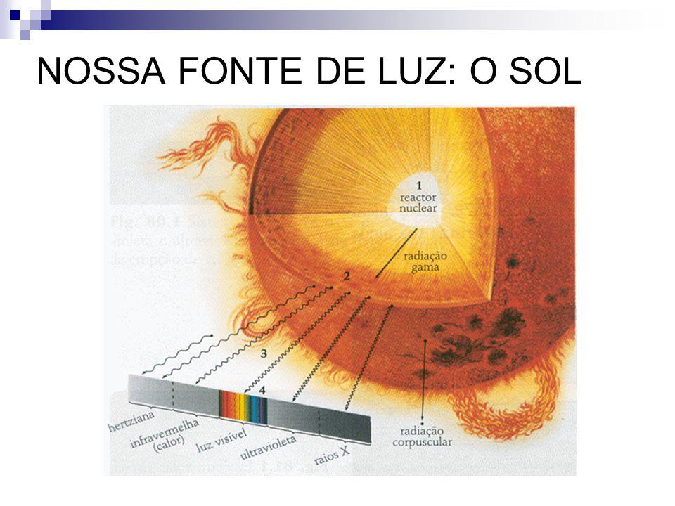 ~330 a.C.Aristóteles Luz existe independentemente do olho humano ~295 a.C.Euclides de Alexandria 1º tratado de Ótica: engloba tudo relacionado à visão direta (não refração nem reflexão) Raios de Visão: para que um objeto possa ser visto devemos (a) iluminá-lo e (b) olhar para ele ~250 a.C.Archimedes refração do raio de luz estuda o fenômeno do arco-íris ~55 a.C.Tito Lucrécio átomos são incolores; cores provém da incidência da luz HISTÓRIA DA ESPECTROSCOPIA