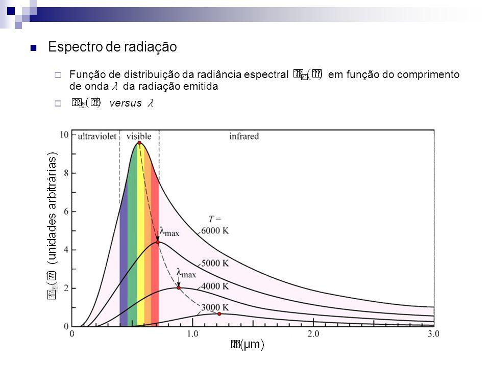 Espectro de radiação Função de distribuição da radiância espectral em função do comprimento de onda λ da radiação emitida versus λ