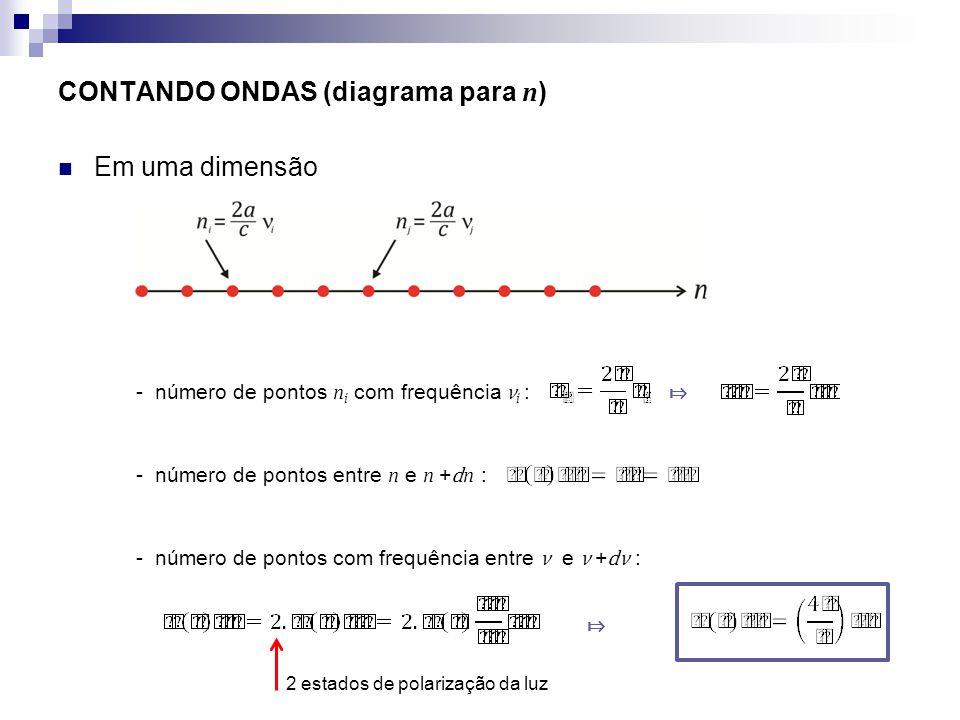 CONTANDO ONDAS (diagrama para n ) Em uma dimensão - número de pontos n i com frequência ν i : - número de pontos entre n e n + d n : - número de ponto