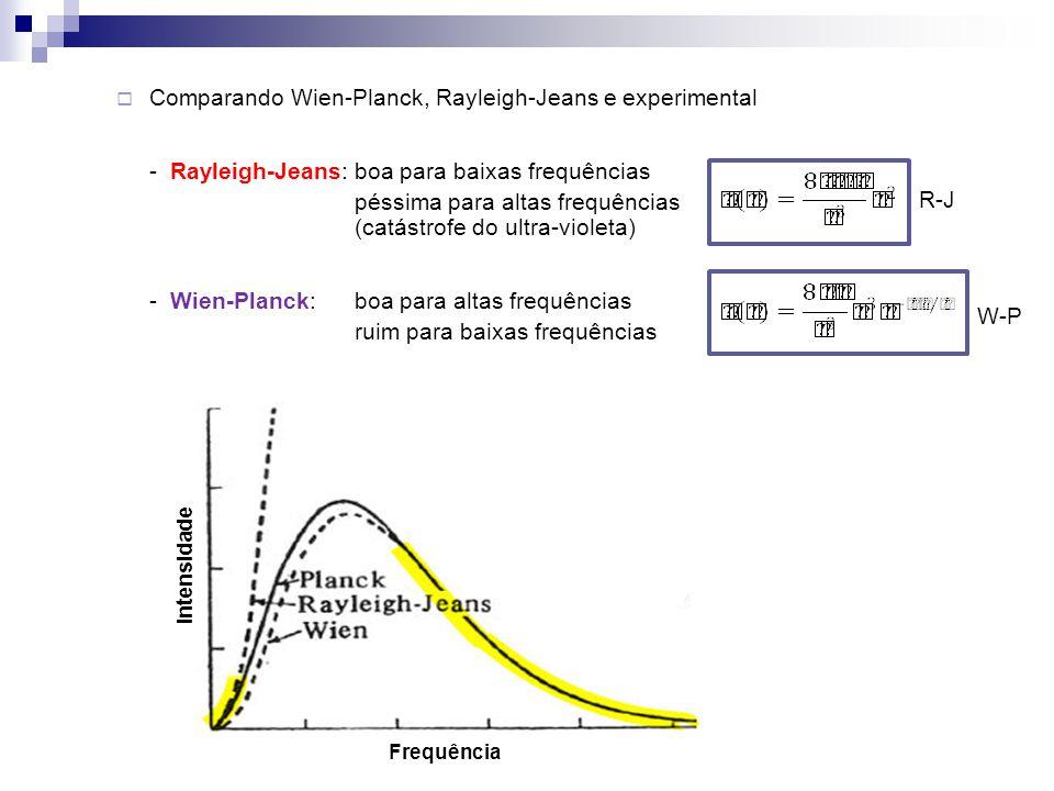 Comparando Wien-Planck, Rayleigh-Jeans e experimental - Rayleigh-Jeans:boa para baixas frequências péssima para altas frequências (catástrofe do ultra