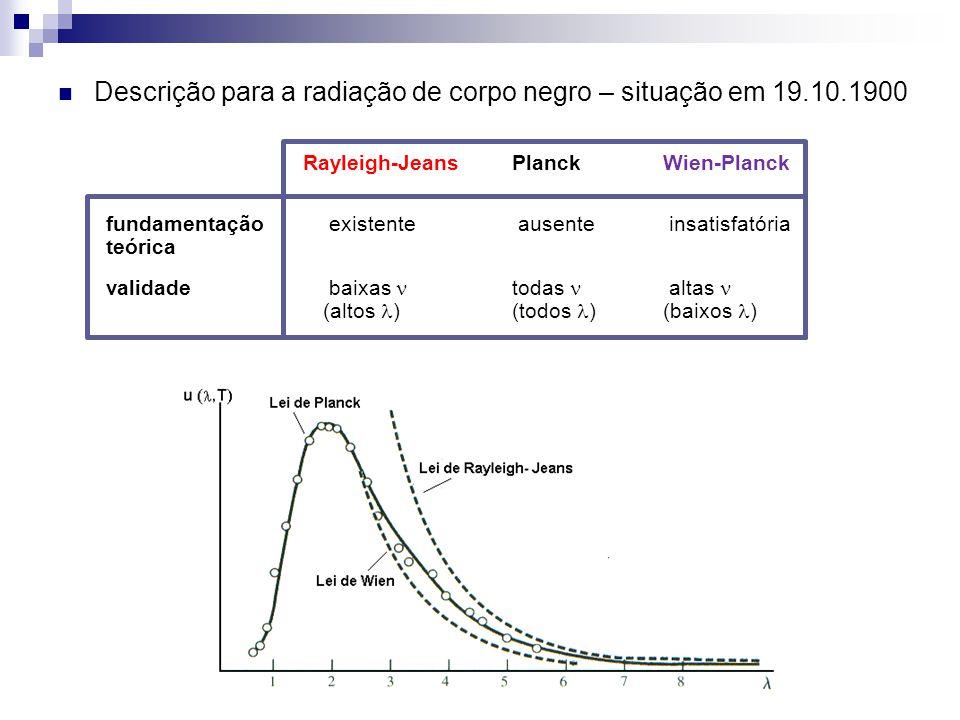 Descrição para a radiação de corpo negro – situação em 19.10.1900 Rayleigh-JeansPlanckWien-Planck fundamentação existente ausente insatisfatória teóri