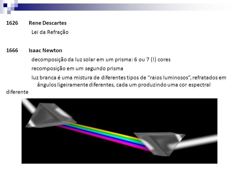 1626Rene Descartes Lei da Refração 1666Isaac Newton decomposição da luz solar em um prisma: 6 ou 7 (!) cores recomposição em um segundo prisma luz bra