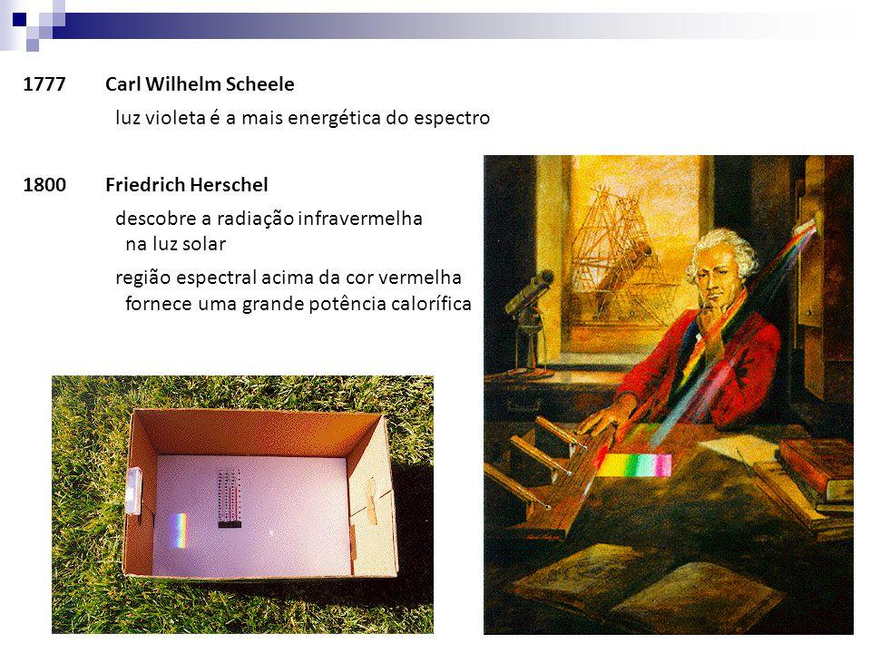 1777Carl Wilhelm Scheele luz violeta é a mais energética do espectro 1800Friedrich Herschel descobre a radiação infravermelha na luz solar região espe