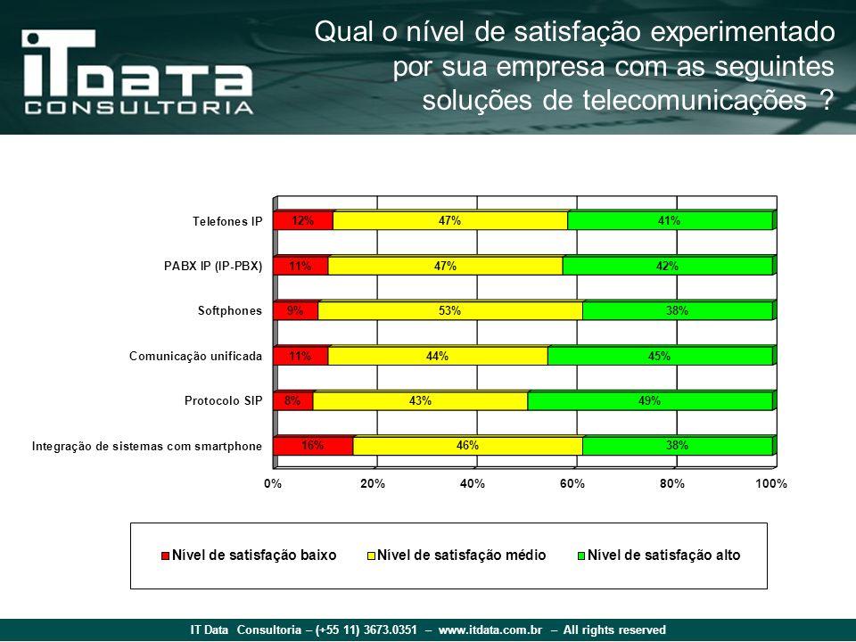 IT Data Consultoria – (+55 11) 3673.0351 – www.itdata.com.br – All rights reserved Qual o nível de satisfação experimentado por sua empresa com as seguintes soluções de telecomunicações ?