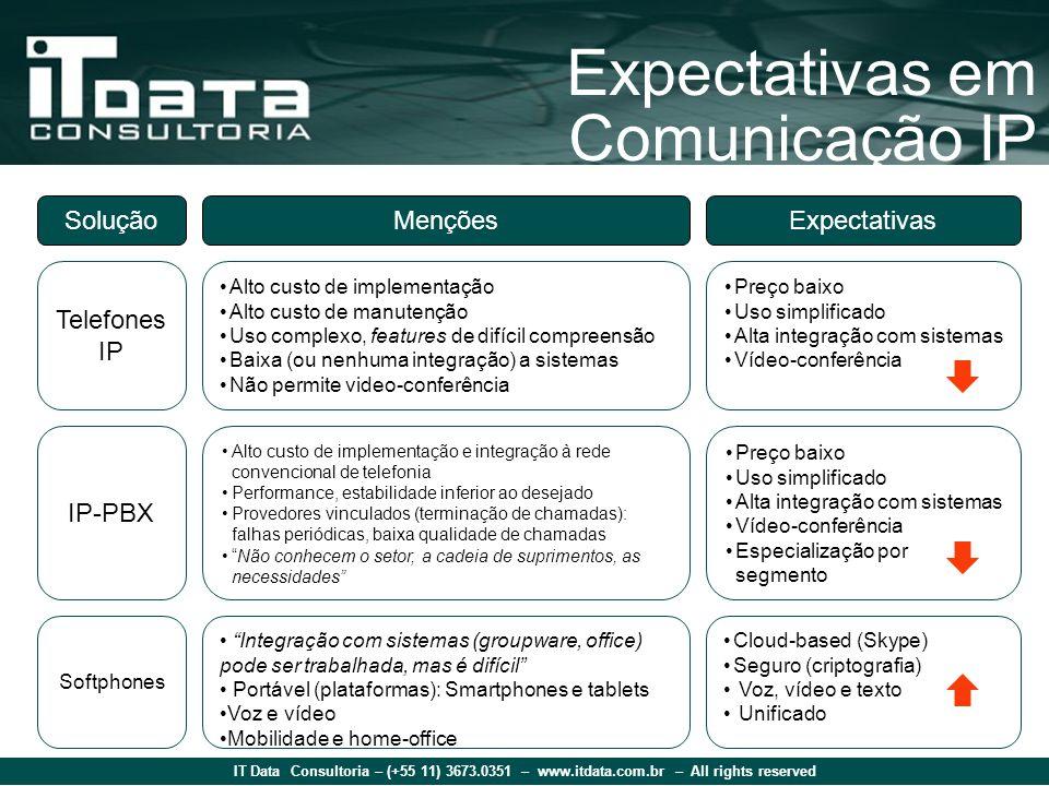IT Data Consultoria – (+55 11) 3673.0351 – www.itdata.com.br – All rights reserved Expectativas em Comunicação IP SoluçãoMençõesExpectativas Telefones