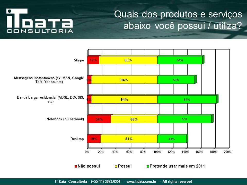 IT Data Consultoria – (+55 11) 3673.0351 – www.itdata.com.br – All rights reserved Quais dos produtos e serviços abaixo você possui / utiliza?