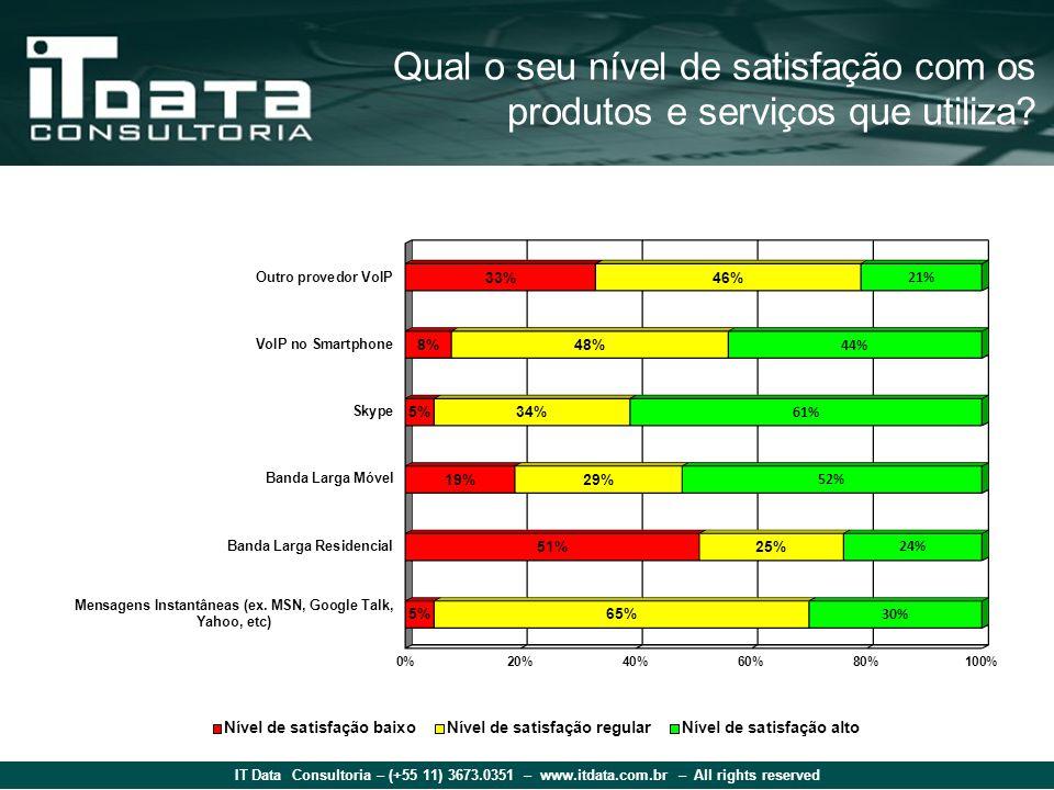 IT Data Consultoria – (+55 11) 3673.0351 – www.itdata.com.br – All rights reserved Qual o seu nível de satisfação com os produtos e serviços que utiliza?