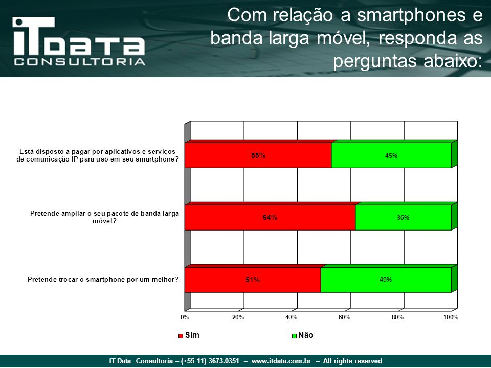 IT Data Consultoria – (+55 11) 3673.0351 – www.itdata.com.br – All rights reserved Com relação a smartphones e banda larga móvel, responda as perguntas abaixo: