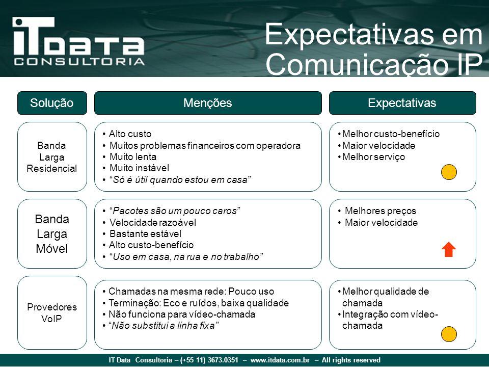 IT Data Consultoria – (+55 11) 3673.0351 – www.itdata.com.br – All rights reserved Expectativas em Comunicação IP SoluçãoMençõesExpectativas Banda Lar