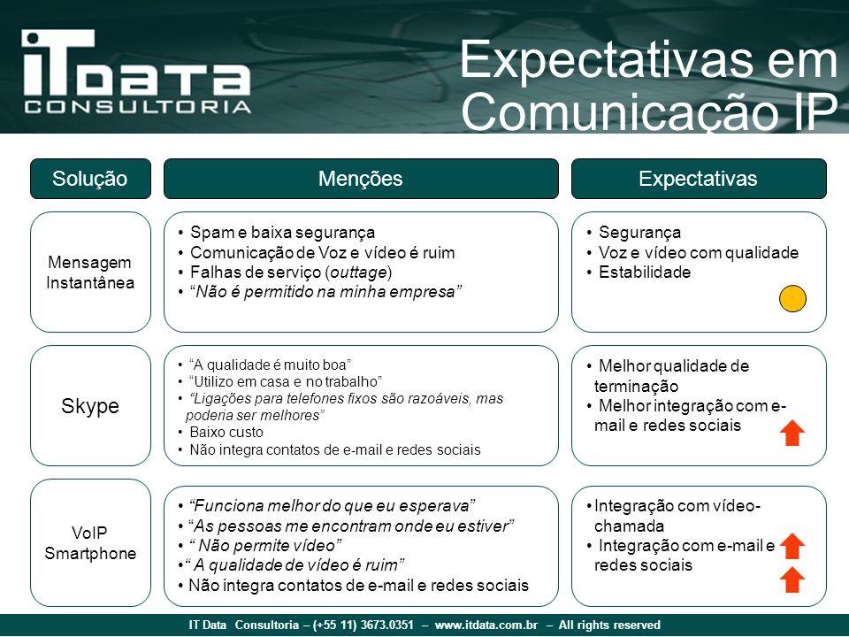 IT Data Consultoria – (+55 11) 3673.0351 – www.itdata.com.br – All rights reserved Expectativas em Comunicação IP SoluçãoMençõesExpectativas Mensagem