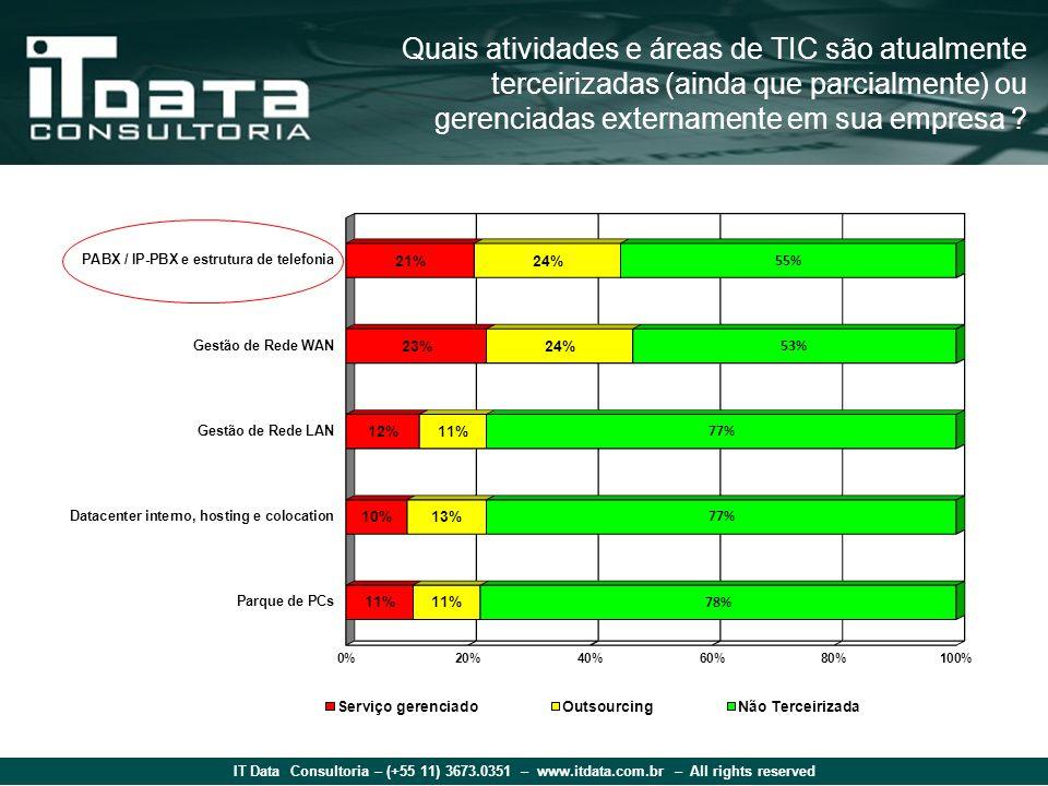 IT Data Consultoria – (+55 11) 3673.0351 – www.itdata.com.br – All rights reserved Quais atividades e áreas de TIC são atualmente terceirizadas (ainda que parcialmente) ou gerenciadas externamente em sua empresa ?