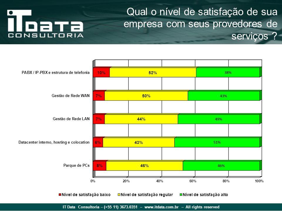 IT Data Consultoria – (+55 11) 3673.0351 – www.itdata.com.br – All rights reserved Qual o nível de satisfação de sua empresa com seus provedores de se
