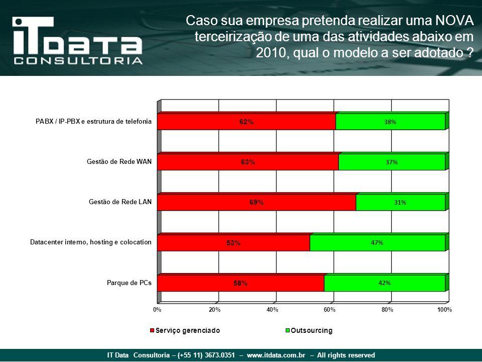IT Data Consultoria – (+55 11) 3673.0351 – www.itdata.com.br – All rights reserved Caso sua empresa pretenda realizar uma NOVA terceirização de uma das atividades abaixo em 2010, qual o modelo a ser adotado ?