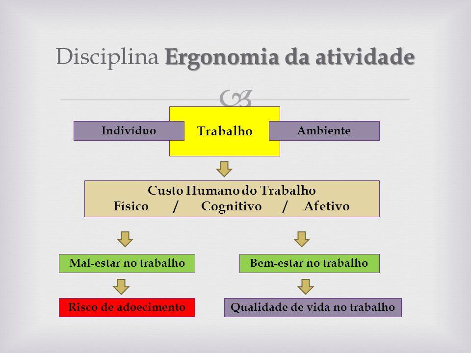 Ergonomia da atividade Disciplina Ergonomia da atividade Trabalho IndivíduoAmbiente Custo Humano do Trabalho Físico / Cognitivo / Afetivo Mal-estar no