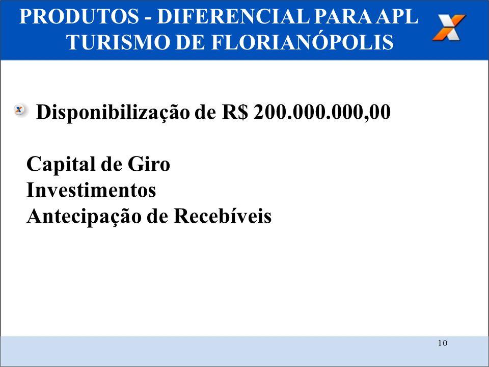 10 PRODUTOS - DIFERENCIAL PARA APL TURISMO DE FLORIANÓPOLIS Disponibilização de R$ 200.000.000,00 Capital de Giro Investimentos Antecipação de Recebív