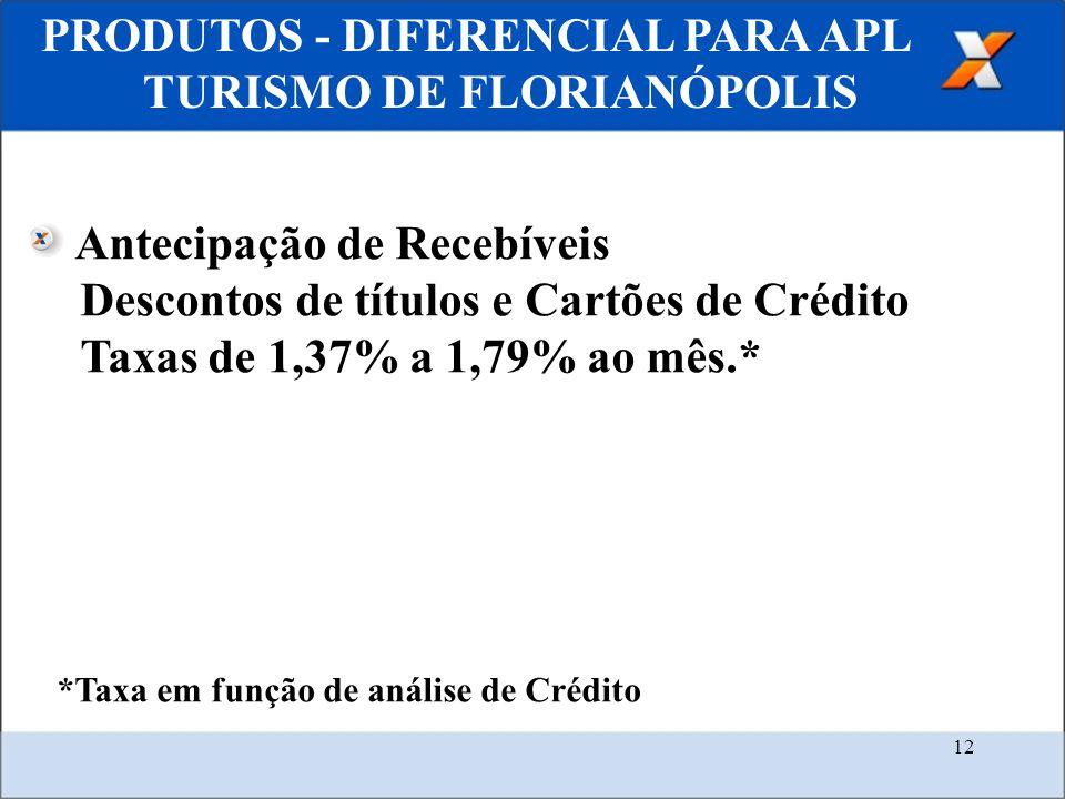 12 PRODUTOS - DIFERENCIAL PARA APL TURISMO DE FLORIANÓPOLIS Antecipação de Recebíveis Descontos de títulos e Cartões de Crédito Taxas de 1,37% a 1,79% ao mês.* *Taxa em função de análise de Crédito