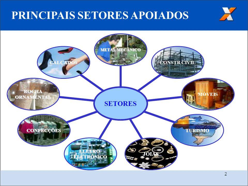 2 PRINCIPAIS SETORES APOIADOS SETORES METAL MECÂNICO CONSTR CIVILMÓVEIS TURISMOJÓIAS ELETRO- ELETRÔNICO CONFECÇÕES ROCHA ORNAMENTAL CALÇADOS