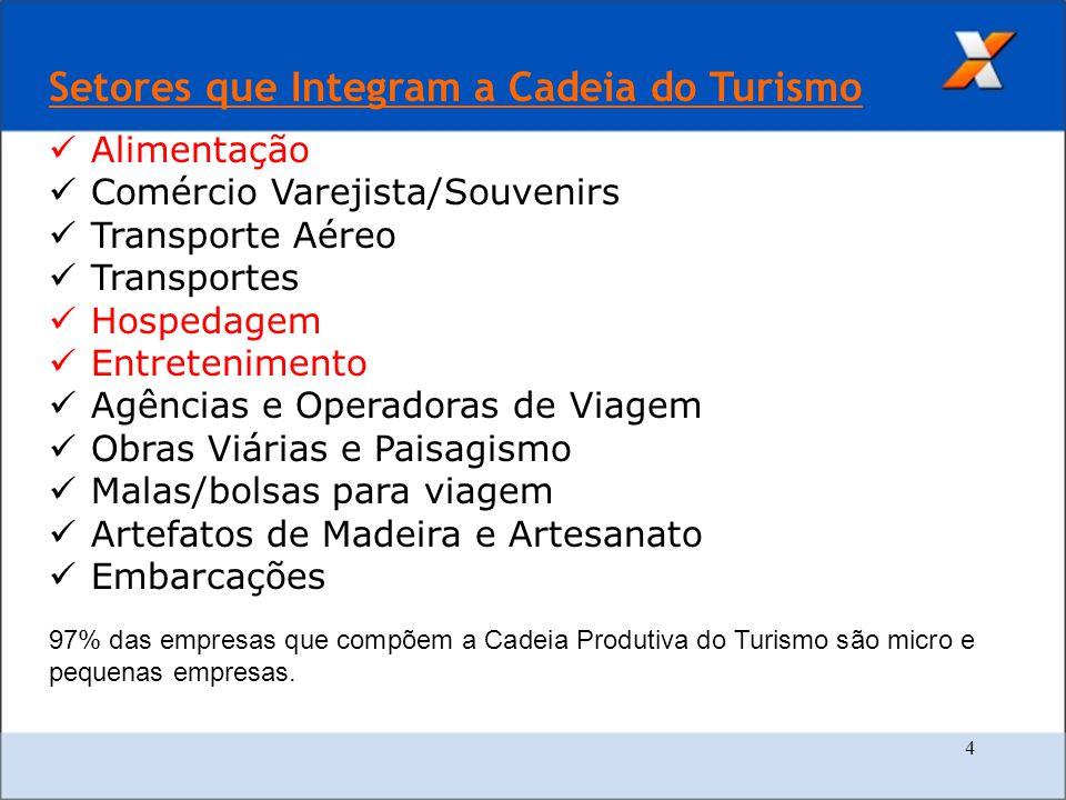 4 Setores que Integram a Cadeia do Turismo Alimentação Comércio Varejista/Souvenirs Transporte Aéreo Transportes Hospedagem Entretenimento Agências e