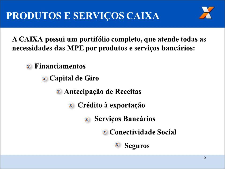 9 PRODUTOS E SERVIÇOS CAIXA A CAIXA possui um portifólio completo, que atende todas as necessidades das MPE por produtos e serviços bancários: Financiamentos Capital de Giro Antecipação de Receitas Crédito à exportação Serviços Bancários Conectividade Social Seguros