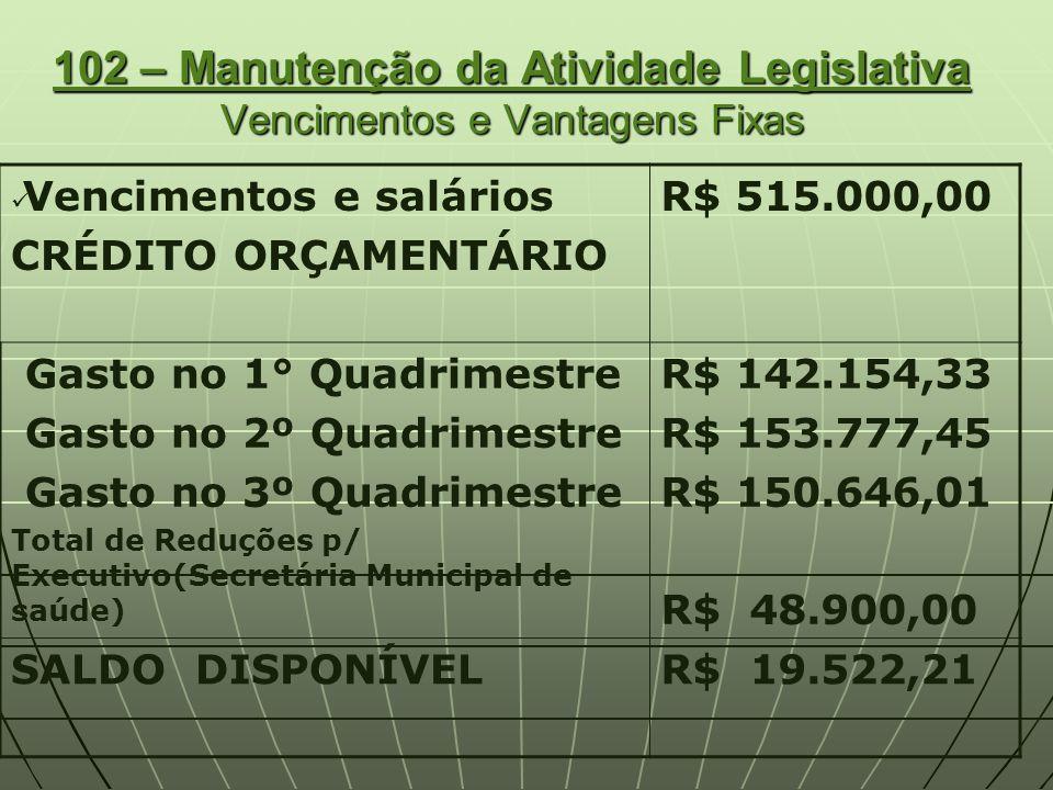 107 – Manutenção da Atividade Legislativa Diárias CRÉDITO ORÇAMENTÁRIO R$ 10.000,00 GASTO 1° QUADRIMESTRE GASTO 2º QUADRIMESTRE GASTO 3º QUADRIMESTRE Suplementação Total de Reduções p/ Executivo(Secretária Municipal de saúde) R$ 3.140,54 R$ 2.558,60 R$ 5.662,02 R$ 10.000,00 R$ 1.000,00 SALDO DISPONÍVELR$ 7.638,84