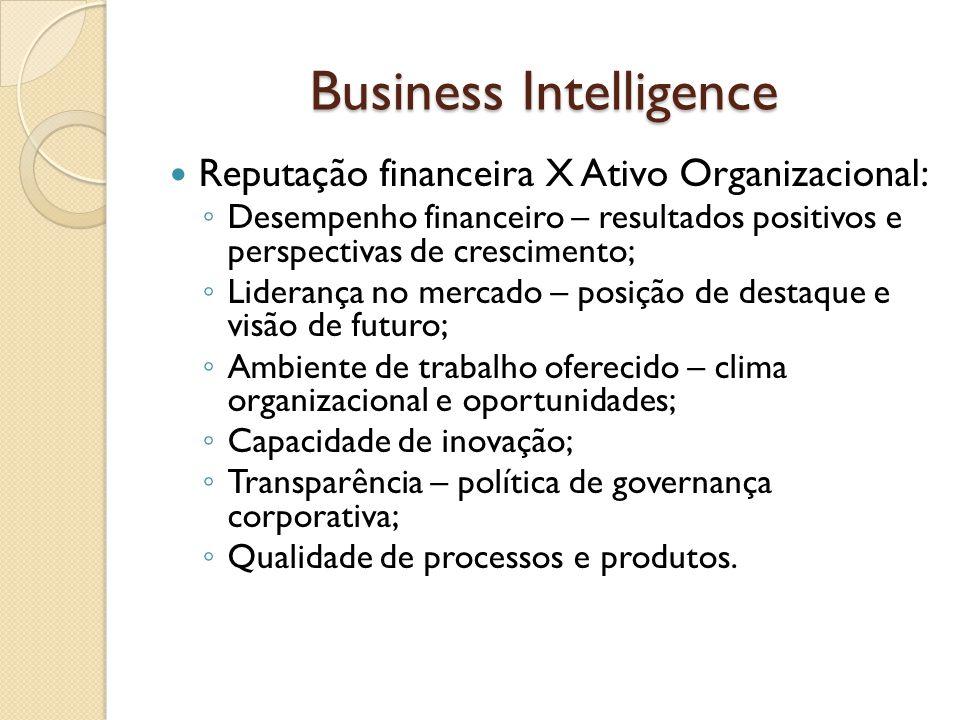 Business Intelligence Reputação financeira X Ativo Organizacional: Desempenho financeiro – resultados positivos e perspectivas de crescimento; Lideran