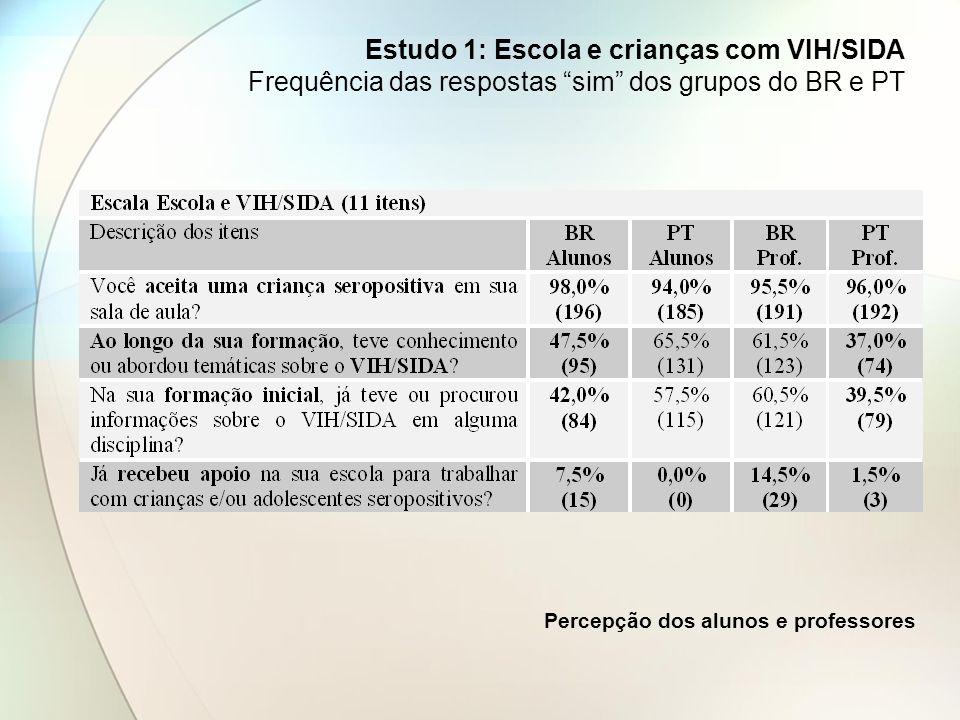Estudo 1: Escola e crianças com VIH/SIDA Frequência das respostas sim dos grupos do BR e PT Percepção dos alunos e professores