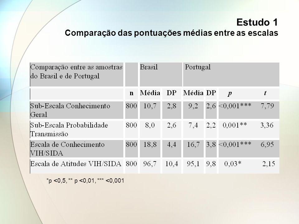 Estudo 1 Comparação das pontuações médias entre as escalas *p <0,5, ** p <0,01, *** <0,001