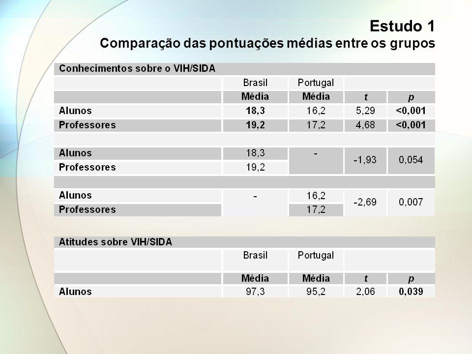 Estudo 1 Comparação das pontuações médias entre os grupos