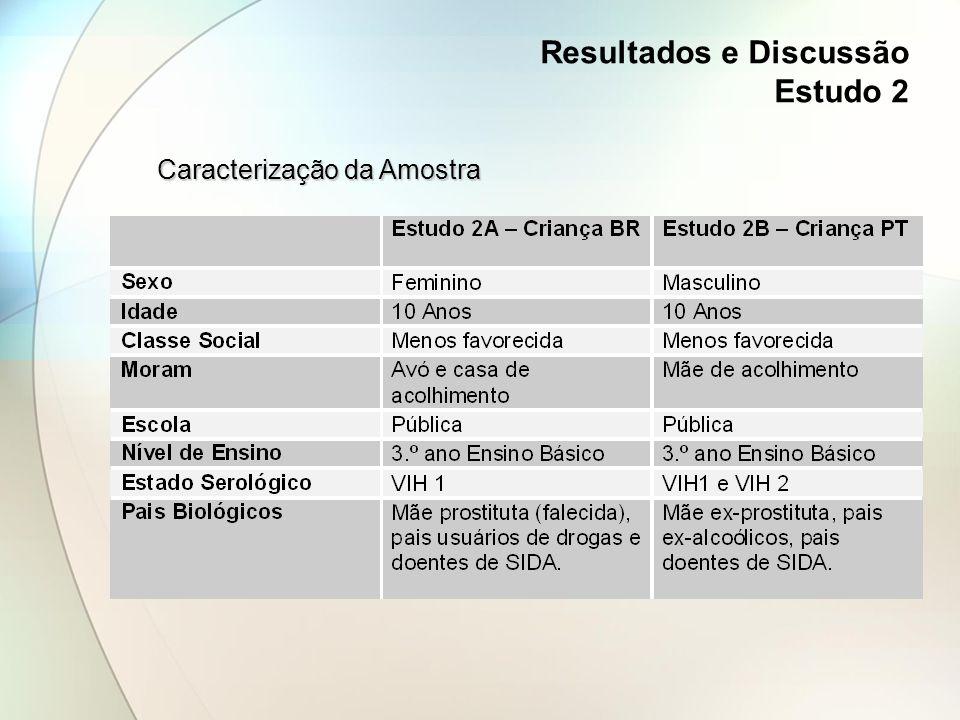 Resultados e Discussão Estudo 2 Caracterização da Amostra