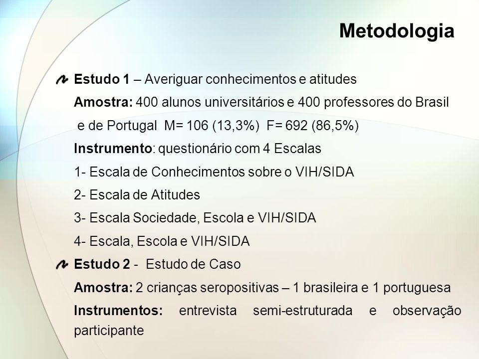 Metodologia Estudo 1 – Averiguar conhecimentos e atitudes Amostra: 400 alunos universitários e 400 professores do Brasil e de Portugal M= 106 (13,3%)